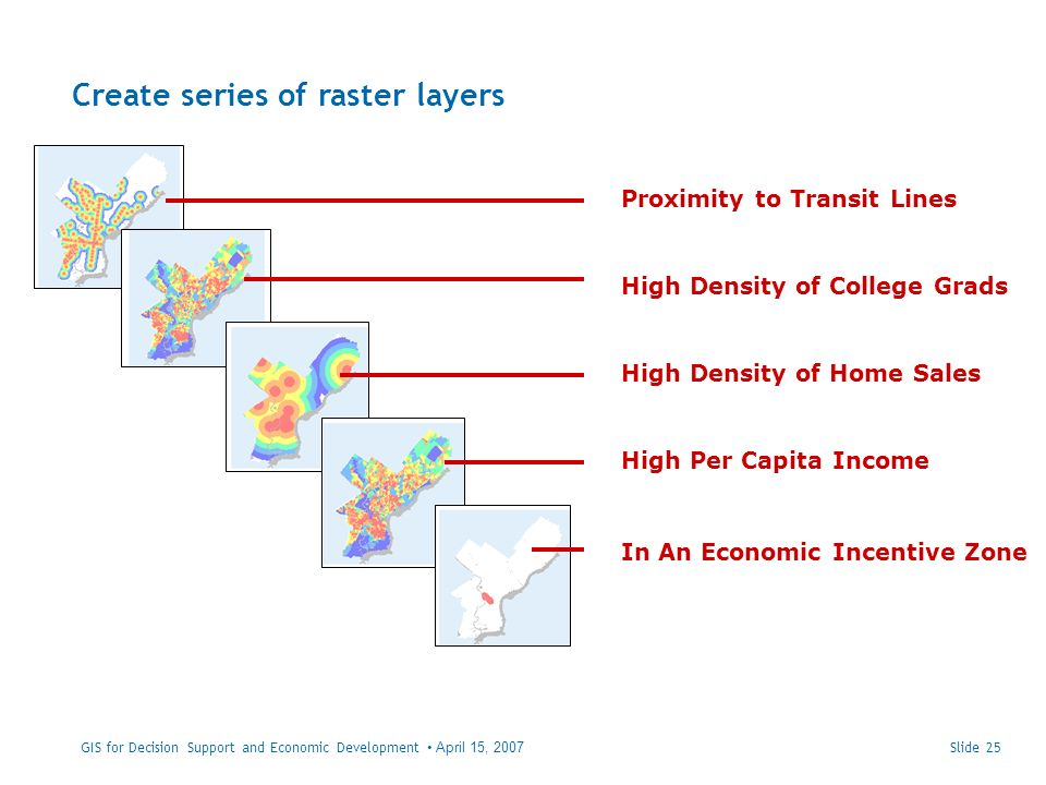 Create series of raster layers Slide 25 Proximity to Transit Lines High Per Capita Income High Density of College Grads High Density of Home Sales In An Economic Incentive Zone GIS for Decision Support and Economic Development April 15, 2007