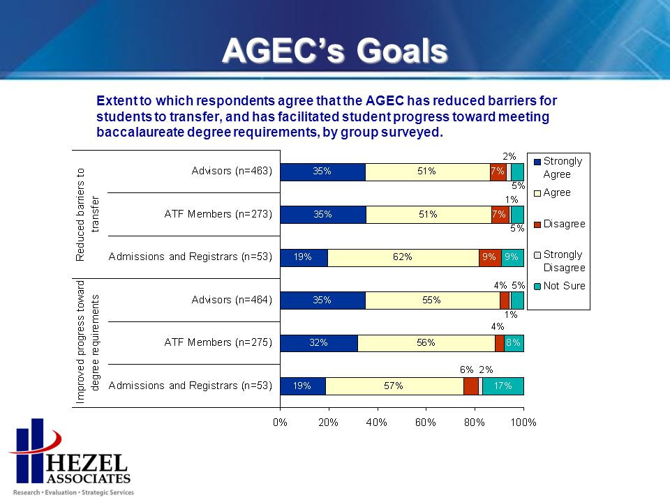 AGECs Goals Extent to which respondents agree that the AGEC has reduced barriers for students to transfer, and has facilitated student progress toward meeting baccalaureate degree requirements, by group surveyed.