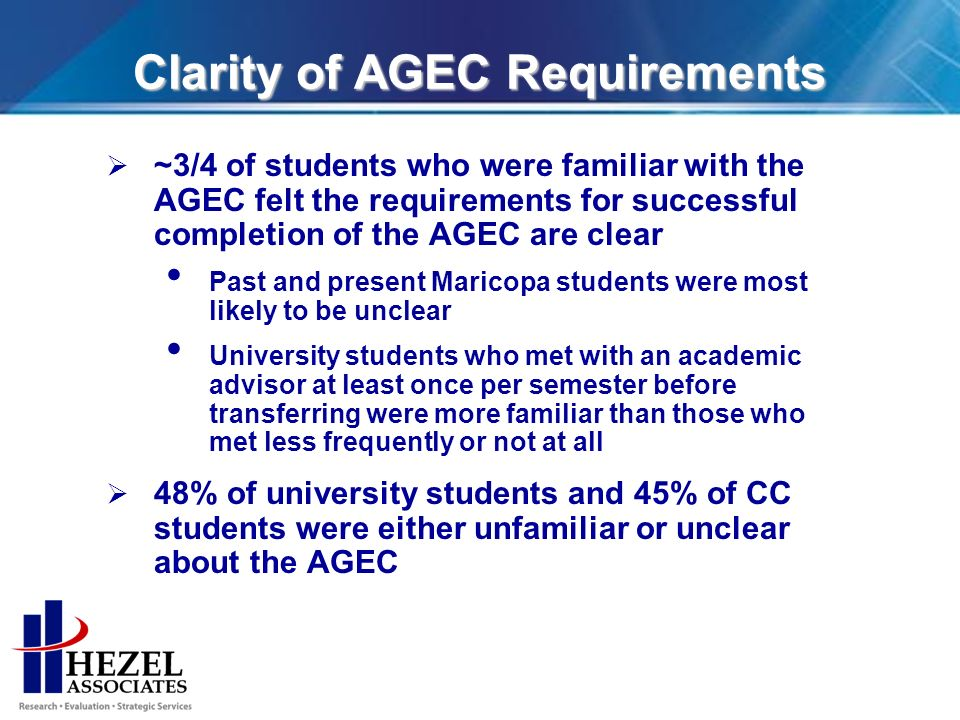 Clarity of AGEC Requirements ~3/4 of students who were familiar with the AGEC felt the requirements for successful completion of the AGEC are clear Past and present Maricopa students were most likely to be unclear University students who met with an academic advisor at least once per semester before transferring were more familiar than those who met less frequently or not at all 48% of university students and 45% of CC students were either unfamiliar or unclear about the AGEC
