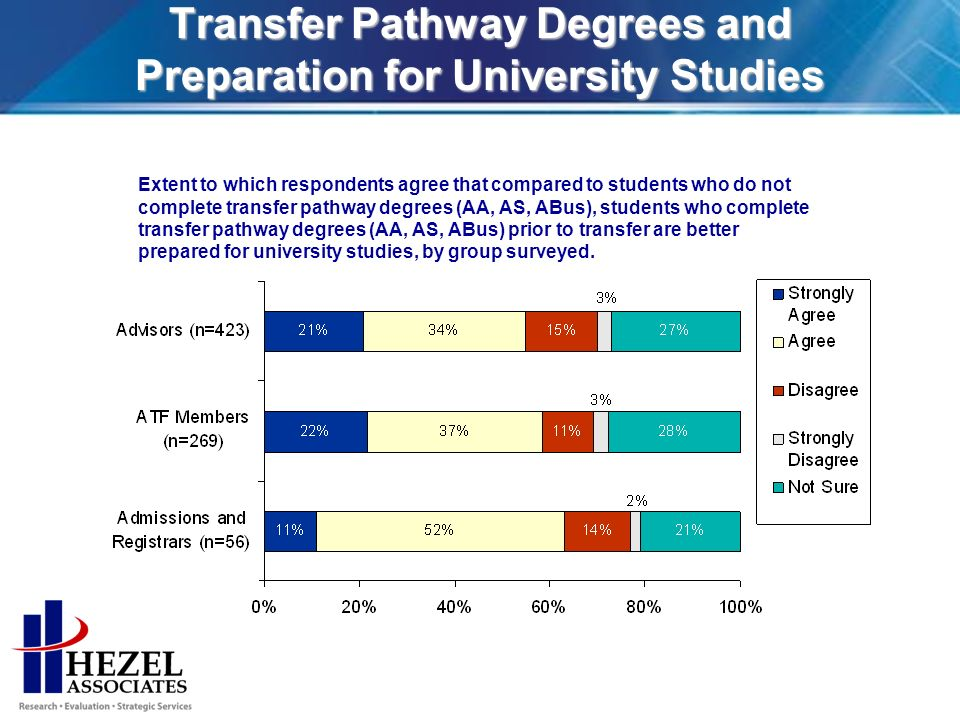 Transfer Pathway Degrees and Preparation for University Studies Extent to which respondents agree that compared to students who do not complete transfer pathway degrees (AA, AS, ABus), students who complete transfer pathway degrees (AA, AS, ABus) prior to transfer are better prepared for university studies, by group surveyed.