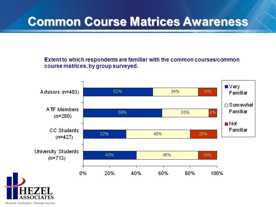 Common Course Matrices Awareness Extent to which respondents are familiar with the common courses/common course matrices, by group surveyed.