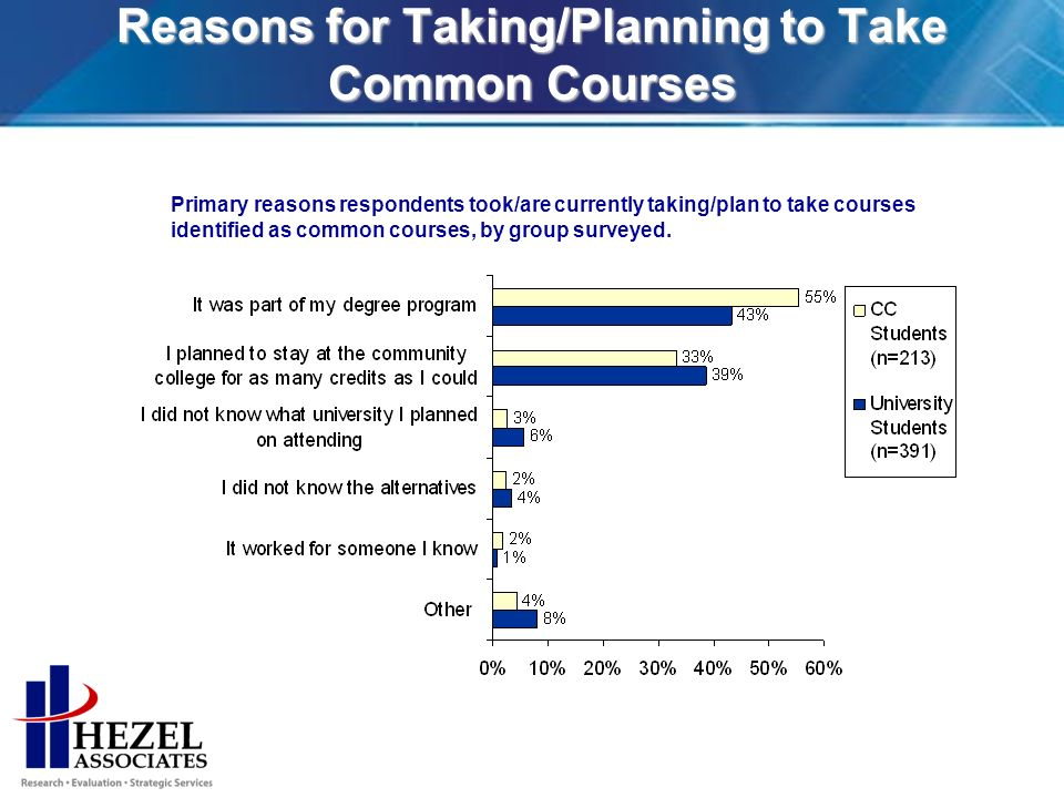 Reasons for Taking/Planning to Take Common Courses Primary reasons respondents took/are currently taking/plan to take courses identified as common courses, by group surveyed.