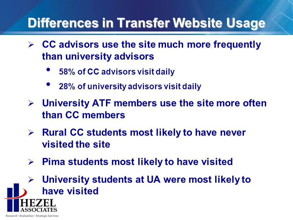 Differences in Transfer Website Usage CC advisors use the site much more frequently than university advisors 58% of CC advisors visit daily 28% of university advisors visit daily University ATF members use the site more often than CC members Rural CC students most likely to have never visited the site Pima students most likely to have visited University students at UA were most likely to have visited
