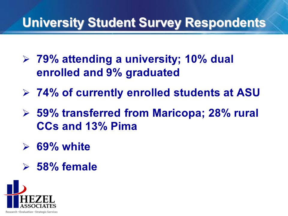 University Student Survey Respondents 79% attending a university; 10% dual enrolled and 9% graduated 74% of currently enrolled students at ASU 59% transferred from Maricopa; 28% rural CCs and 13% Pima 69% white 58% female