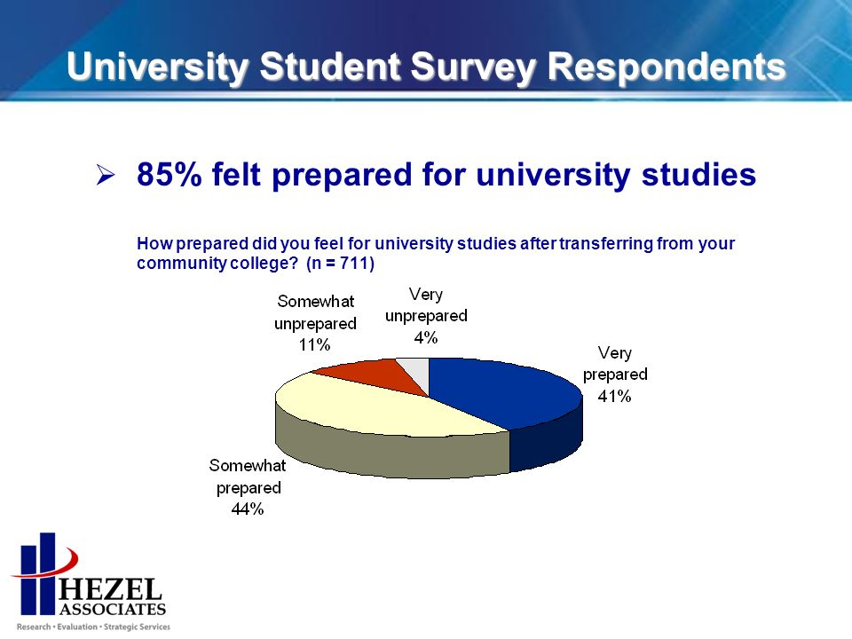University Student Survey Respondents 85% felt prepared for university studies How prepared did you feel for university studies after transferring from your community college.