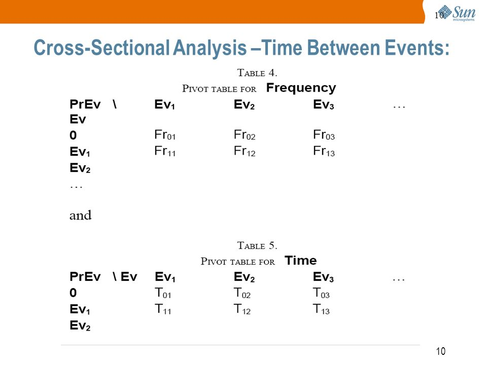 10 Cross-Sectional Analysis –Time Between Events: