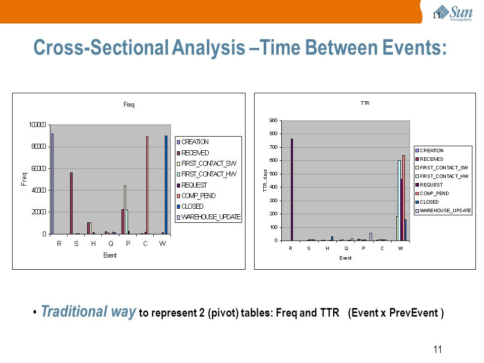 11 Cross-Sectional Analysis –Time Between Events: Traditional way to represent 2 (pivot) tables: Freq and TTR (Event x PrevEvent )