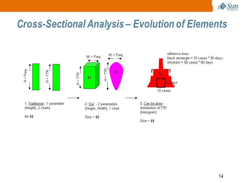 14 Cross-Sectional Analysis – Evolution of Elements