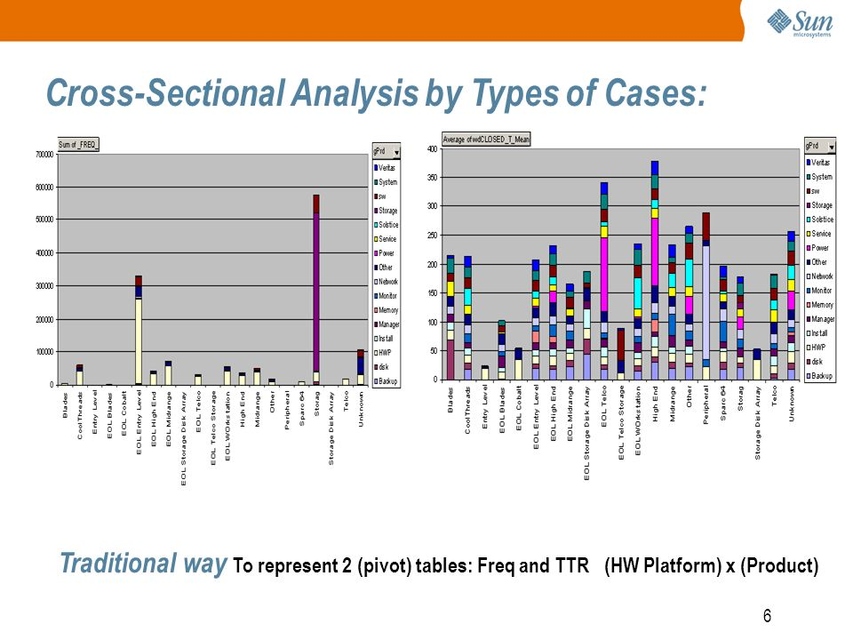 6 Cross-Sectional Analysis by Types of Cases: Traditional way To represent 2 (pivot) tables: Freq and TTR (HW Platform) x (Product)