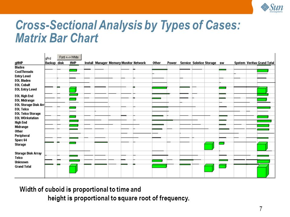 7 Cross-Sectional Analysis by Types of Cases: Matrix Bar Chart Width of cuboid is proportional to time and height is proportional to square root of frequency.