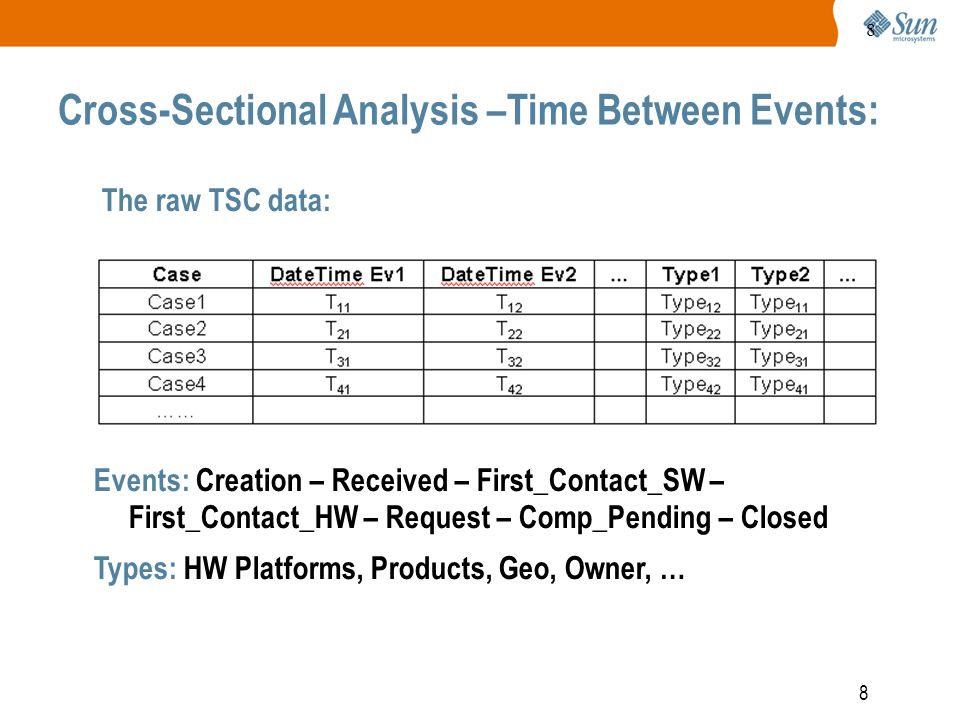 8 8 Cross-Sectional Analysis –Time Between Events: The raw TSC data:Creation – Received –First_Contact_SW – First_Contact_HW – Request – Pending – Closed Events: Creation – Received – First_Contact_SW – First_Contact_HW – Request – Comp_Pending – Closed Types: HW Platforms, Products, Geo, Owner, …