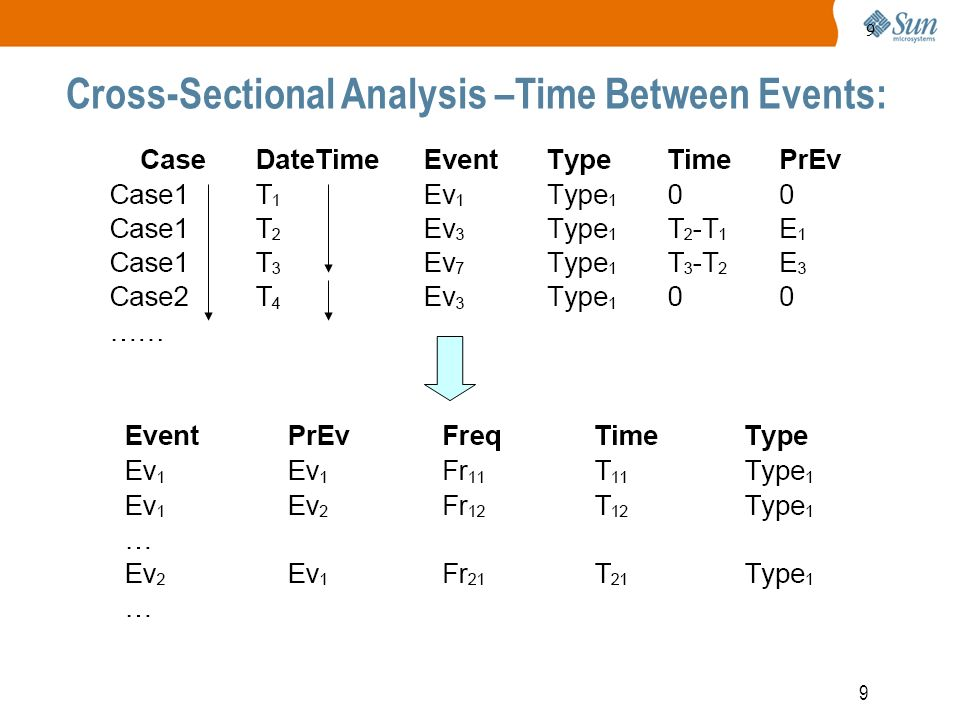 9 9 Cross-Sectional Analysis –Time Between Events: