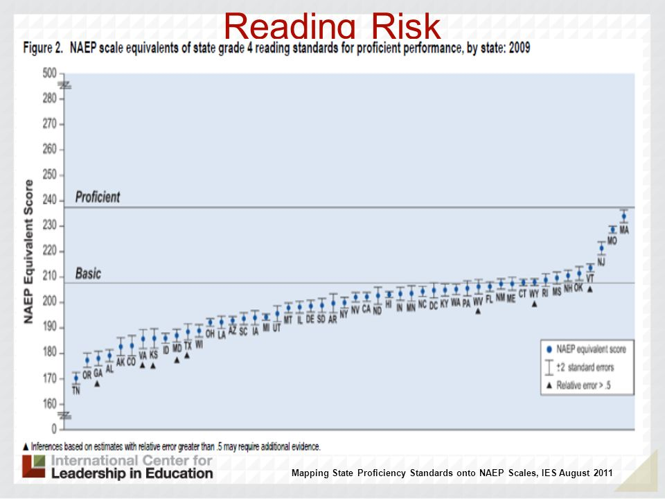 Reading Risk Mapping State Proficiency Standards onto NAEP Scales, IES August 2011