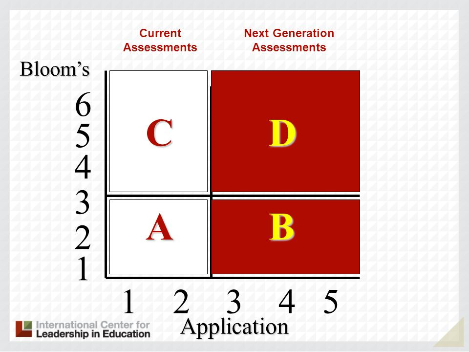 1 2 3 4 5 4 5 6 3 2 1 Blooms Application C D A B Current Assessments Next Generation Assessments