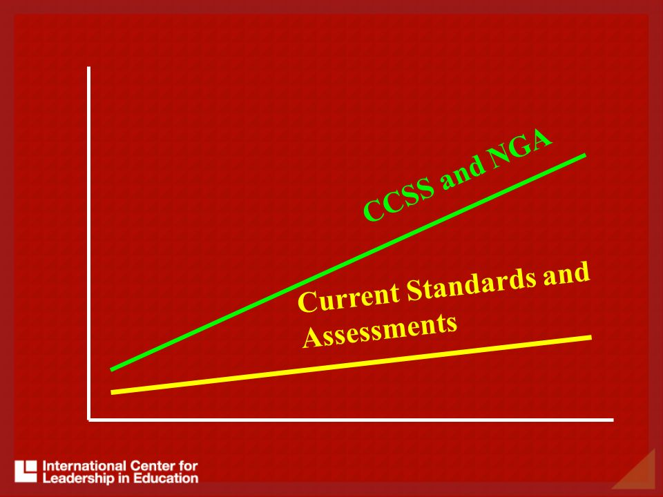 Current Standards and Assessments CCSS and NGA