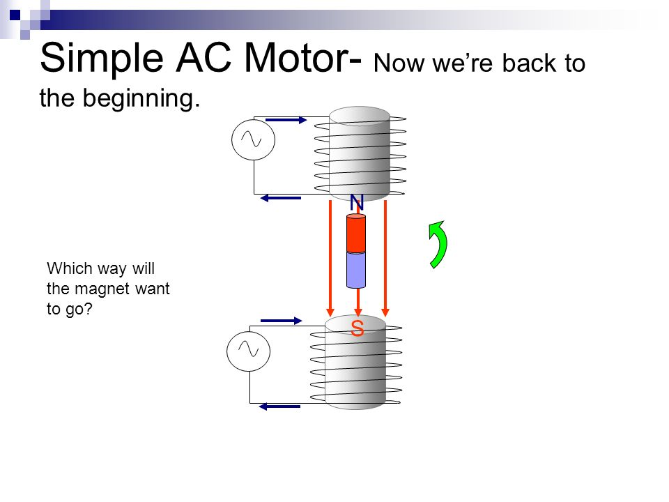 Simple AC Motor- Now were back to the beginning. N S Which way will the magnet want to go