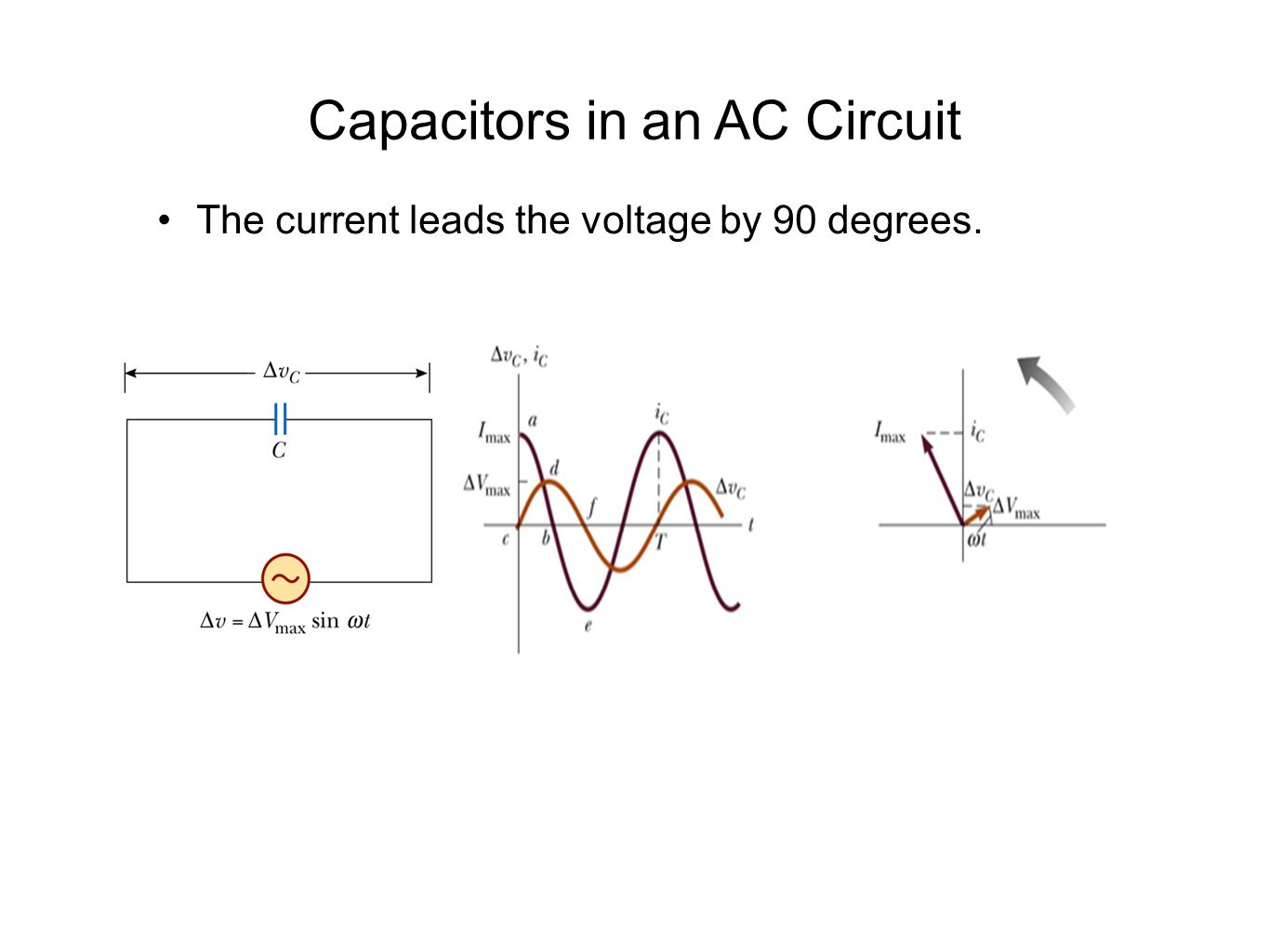 Capacitors in an AC Circuit The current leads the voltage by 90 degrees.