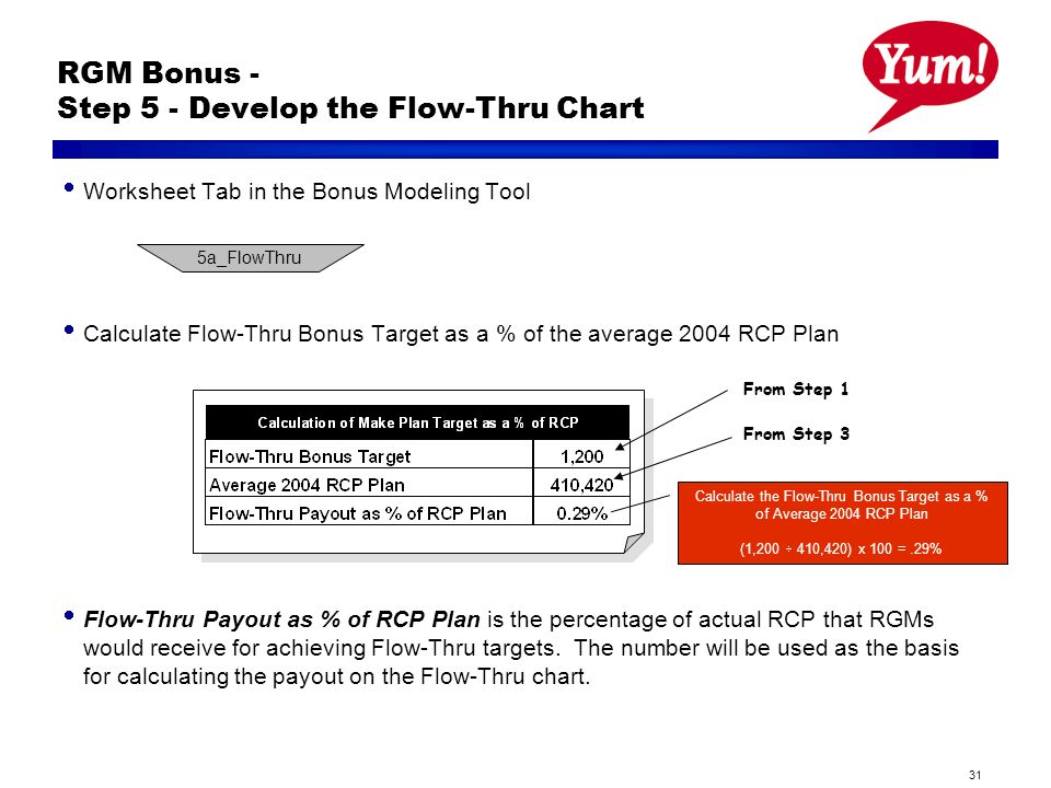 31 RGM Bonus - Step 5 - Develop the Flow-Thru Chart Worksheet Tab in the Bonus Modeling Tool Calculate Flow-Thru Bonus Target as a % of the average 2004 RCP Plan Flow-Thru Payout as % of RCP Plan is the percentage of actual RCP that RGMs would receive for achieving Flow-Thru targets.