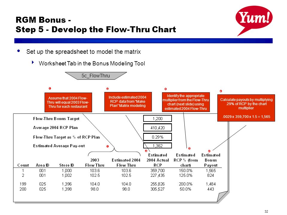 32 RGM Bonus - Step 5 - Develop the Flow-Thru Chart Set up the spreadsheet to model the matrix Worksheet Tab in the Bonus Modeling Tool 5c_FlowThru l 3 Identify the appropriate multiplier from the Flow-Thru chart (next slide) using estimated 2004 Flow-Thru Calculate payouts by multiplying.29% of RCP by the chart multiplier.0029 x 359,700 x 1.5 = 1,565 l 4 l 1 Assume that 2004 Flow- Thru will equal 2003 Flow- Thru for each restaurant l 1 Include estimated 2004 RCP data from Make Plan Matrix modeling l 2 l 2 l 3 l 4