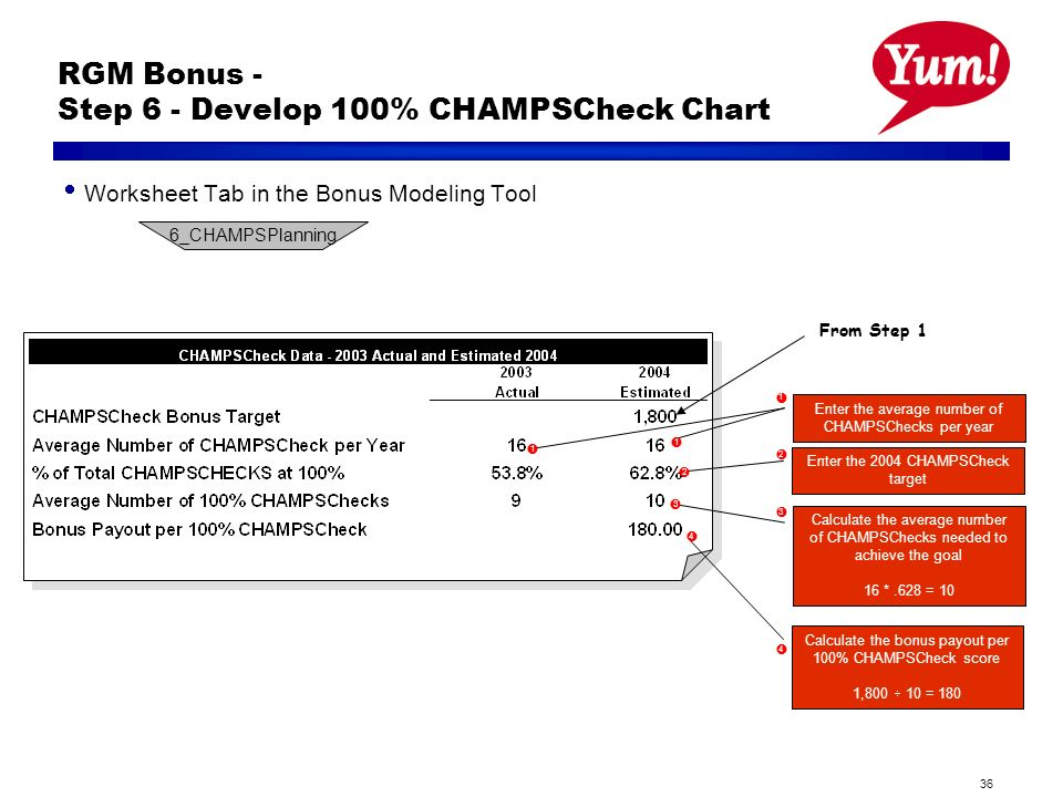 36 RGM Bonus - Step 6 - Develop 100% CHAMPSCheck Chart From Step 1 Enter the 2004 CHAMPSCheck target Calculate the average number of CHAMPSChecks needed to achieve the goal 16 *.628 = 10 Calculate the bonus payout per 100% CHAMPSCheck score 1,800 10 = 180 Enter the average number of CHAMPSChecks per year 1 2 3 1 1 2 3 4 4 Worksheet Tab in the Bonus Modeling Tool 6_CHAMPSPlanning