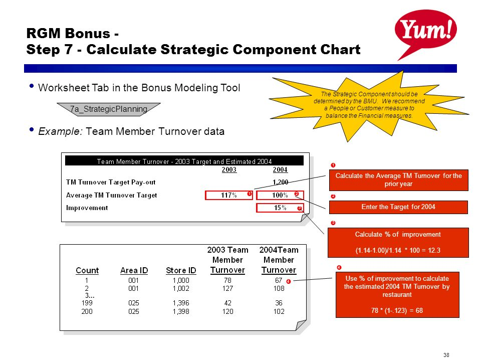 38 1 2 3 RGM Bonus - Step 7 - Calculate Strategic Component Chart Example: Team Member Turnover data The Strategic Component should be determined by the BMU.