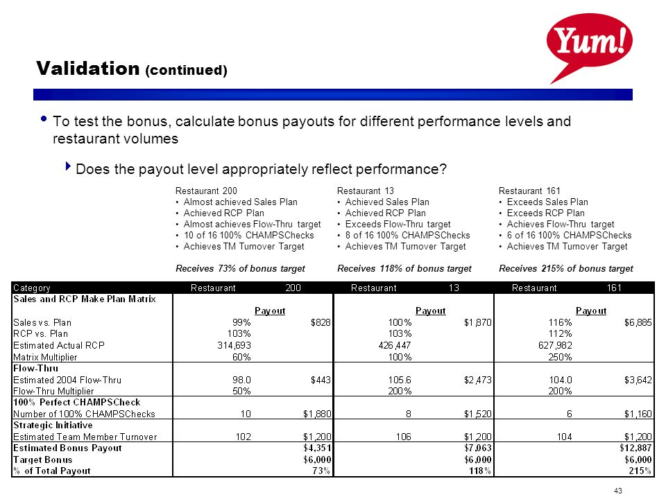43 Validation (continued) To test the bonus, calculate bonus payouts for different performance levels and restaurant volumes Does the payout level appropriately reflect performance.