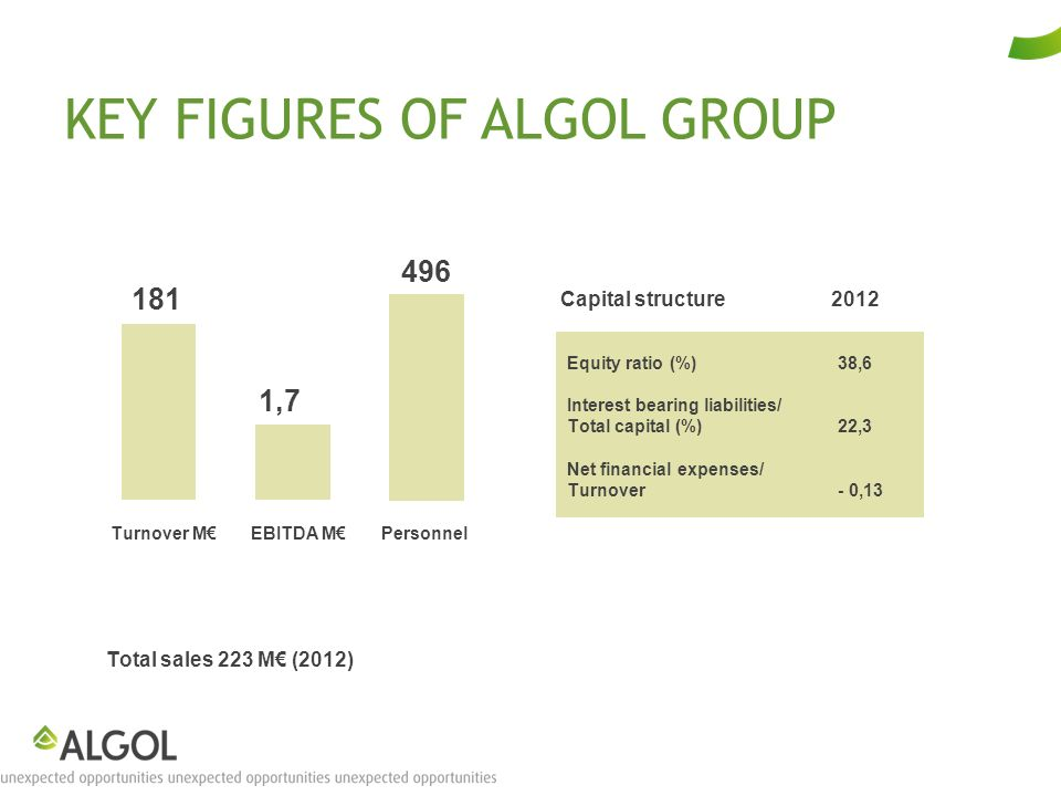 KEY FIGURES OF ALGOL GROUP Total sales 223 M (2012) Capital structure 2012 Turnover MEBITDA MPersonnel 181 1,7 496 Equity ratio (%)38,6 Interest bearing liabilities/ Total capital (%)22,3 Net financial expenses/ Turnover- 0,13