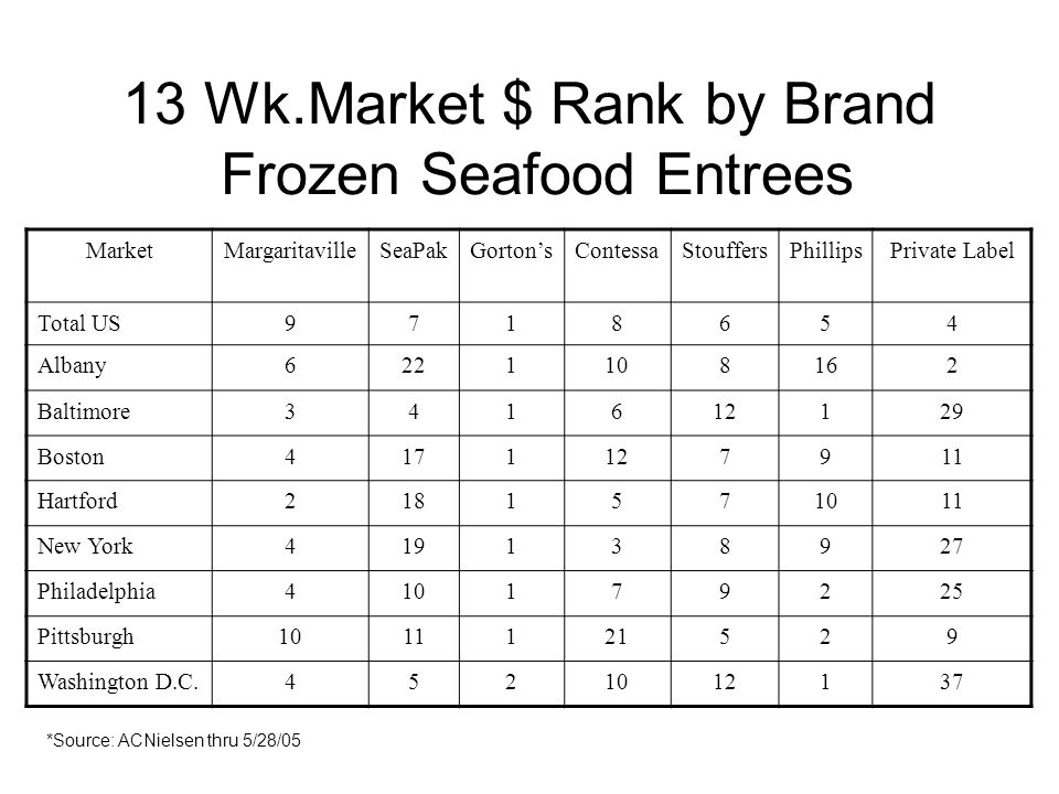 13 Wk.Market $ Rank by Brand Frozen Seafood Entrees MarketMargaritavilleSeaPakGortonsContessaStouffersPhillipsPrivate Label Total US9718654 Albany6221108162 Baltimore341612129 Boston4171127911 Hartford2181571011 New York419138927 Philadelphia410179225 Pittsburgh1011121529 Washington D.C.4521012137 *Source: ACNielsen thru 5/28/05
