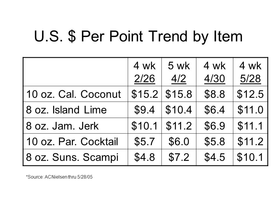 U.S. $ Per Point Trend by Item 4 wk 2/26 5 wk 4/2 4 wk 4/30 4 wk 5/28 10 oz.