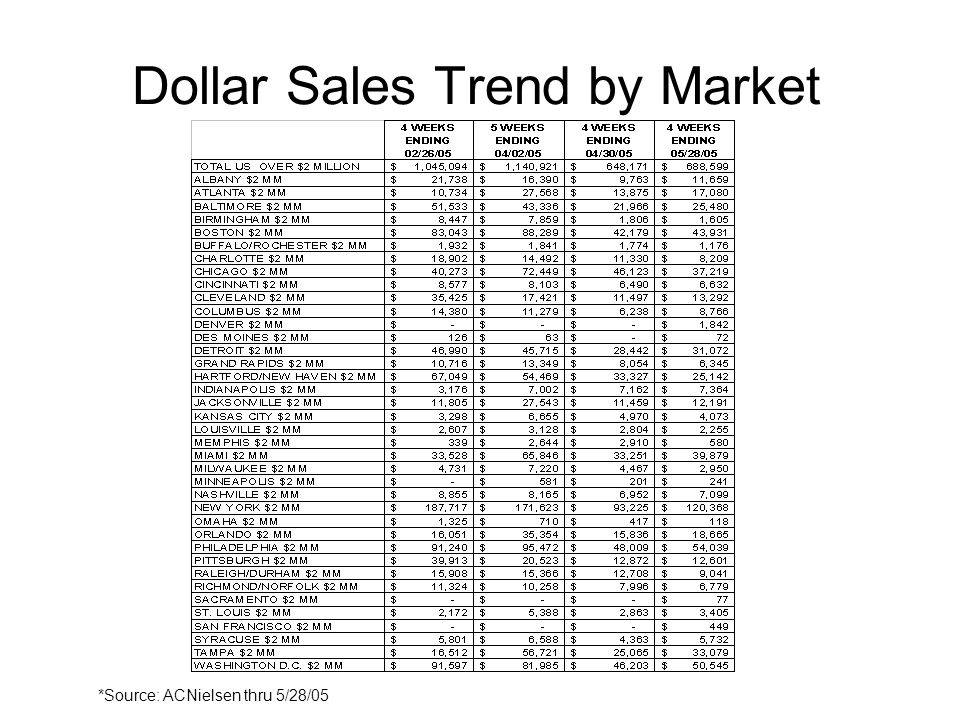 Dollar Sales Trend by Market *Source: ACNielsen thru 5/28/05