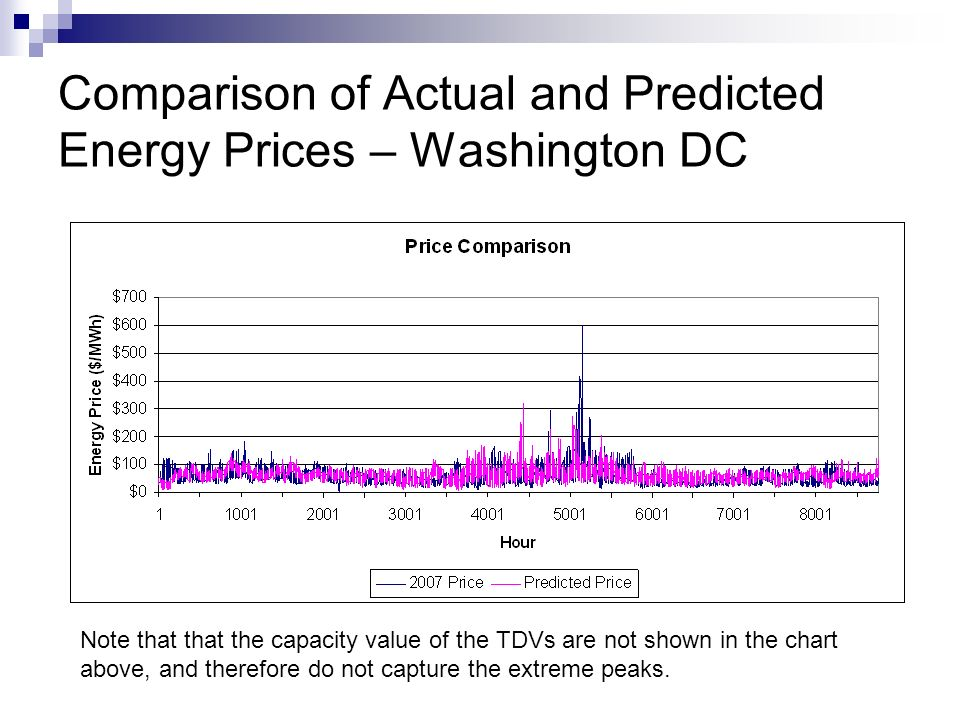Comparison of Actual and Predicted Energy Prices – Washington DC Note that that the capacity value of the TDVs are not shown in the chart above, and therefore do not capture the extreme peaks.