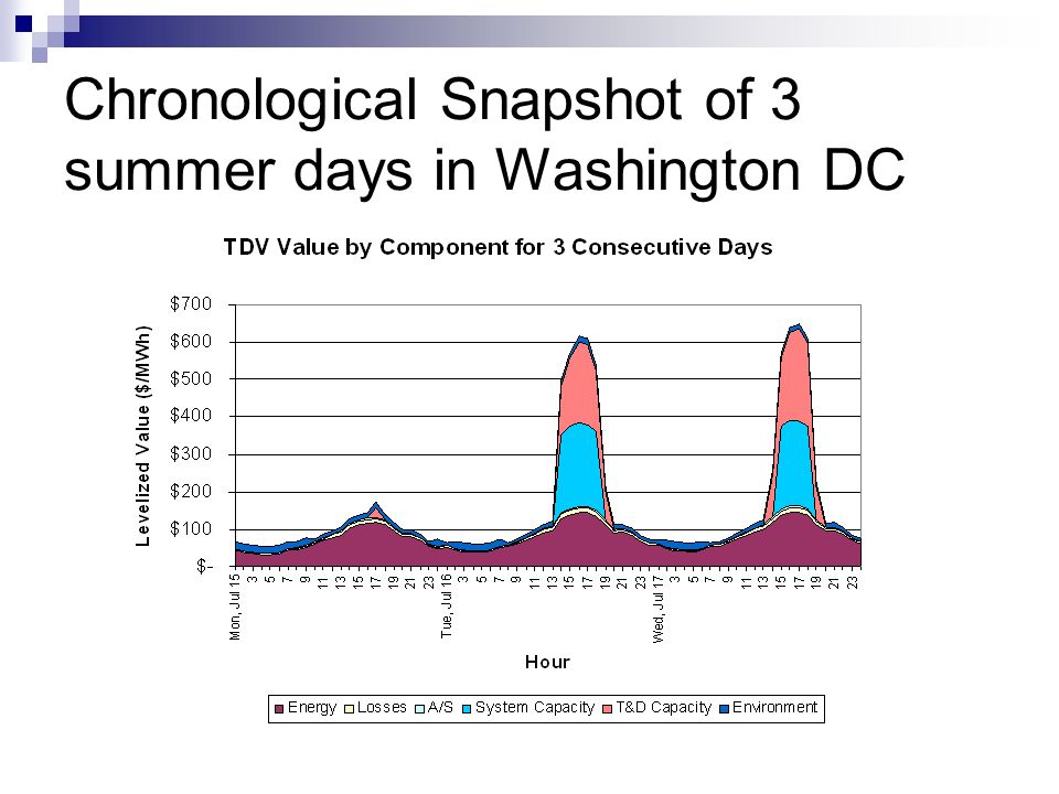 Chronological Snapshot of 3 summer days in Washington DC