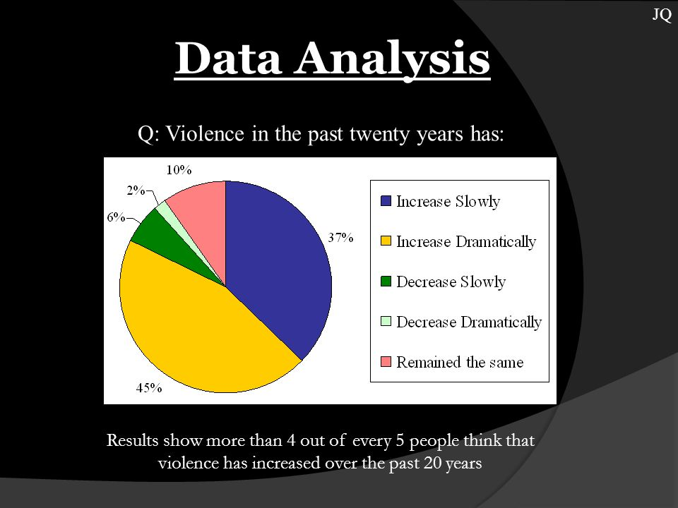 Data Analysis JQ Q: Violence in the past twenty years has: Results show more than 4 out of every 5 people think that violence has increased over the past 20 years