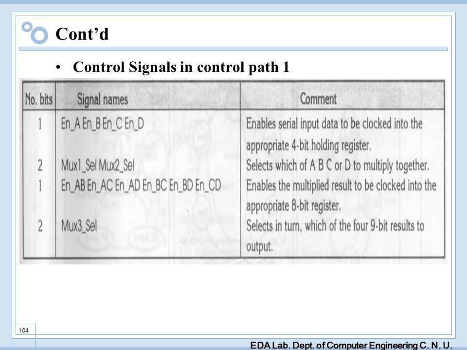 EDA Lab. Dept. of Computer Engineering C. N. U. 104 Contd Control Signals in control path 1