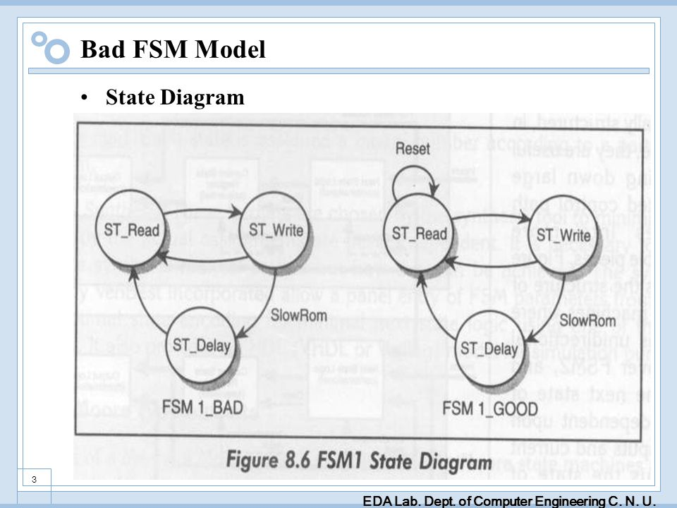 3 Bad FSM Model State Diagram