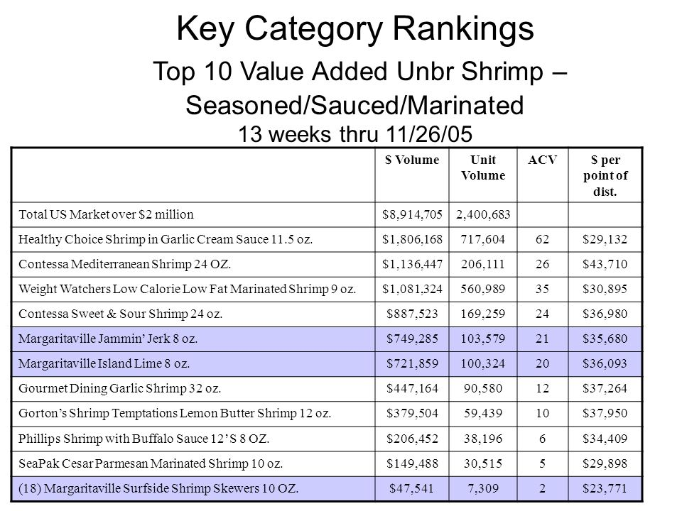 Key Category Rankings Top 10 Value Added Unbr Shrimp – Seasoned/Sauced/Marinated 13 weeks thru 11/26/05 $ VolumeUnit Volume ACV$ per point of dist.
