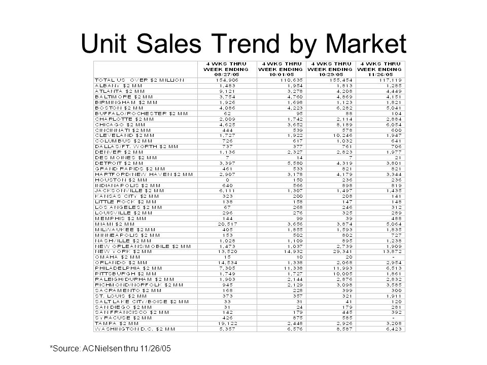 Unit Sales Trend by Market *Source: ACNielsen thru 11/26/05