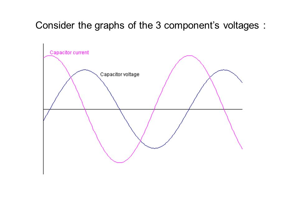 Consider the graphs of the 3 components voltages :