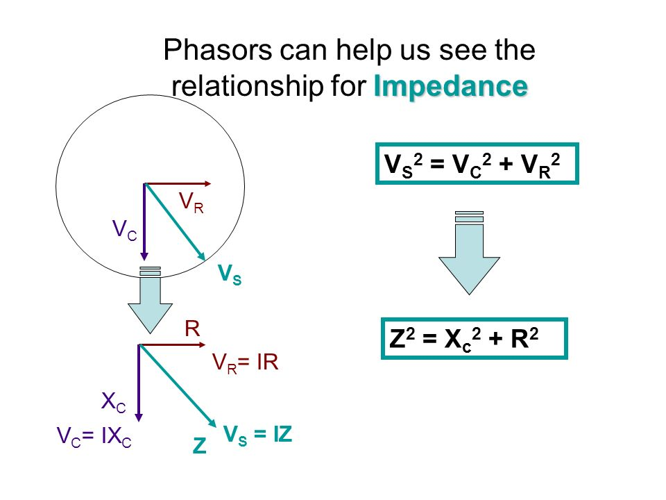 Impedance Phasors can help us see the relationship for Impedance VCVC VRVR VSVS V S 2 = V C 2 + V R 2 V C = IX C V R = IR V S = IZ XCXC Z R Z 2 = X c 2 + R 2
