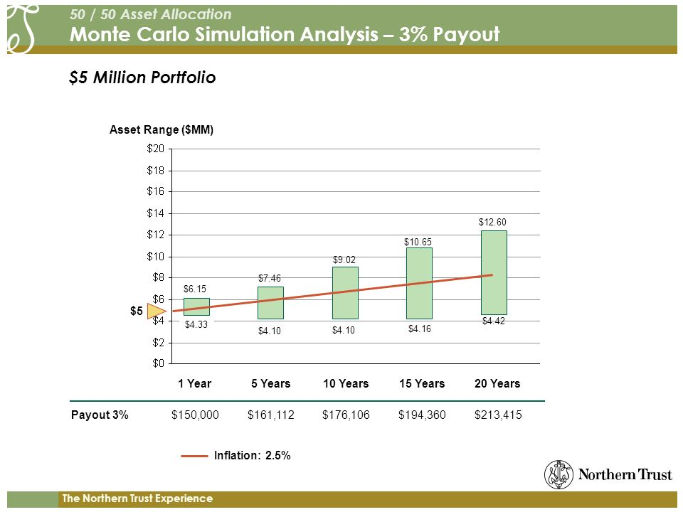 The Northern Trust Experience $5 Million Portfolio 50 / 50 Asset Allocation Monte Carlo Simulation Analysis – 3% Payout Payout 3% Asset Range ($MM) 1 Year5 Years10 Years15 Years20 Years $150,000$161,112$176,106$194,360$213,415 $5 $6.15 $4.33 $12.60 $4.42 $7.46 $9.02 $10.65 $4.10 $4.16 Inflation: 2.5%