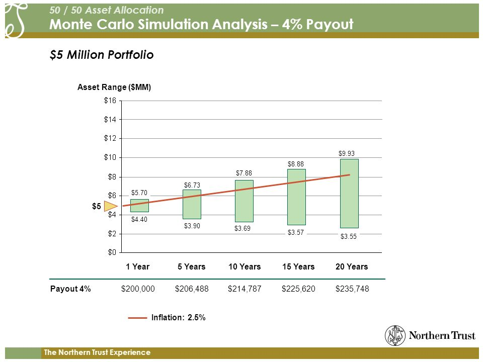 The Northern Trust Experience $5 Million Portfolio 50 / 50 Asset Allocation Monte Carlo Simulation Analysis – 4% Payout Payout 4% Asset Range ($MM) 1 Year5 Years10 Years15 Years20 Years $200,000$206,488$214,787$225,620$235,748 $5.70 $4.40 $9.93 $3.55 $5 $6.73 $7.88 $8.88 $3.90 $3.69 $3.57 Inflation: 2.5%