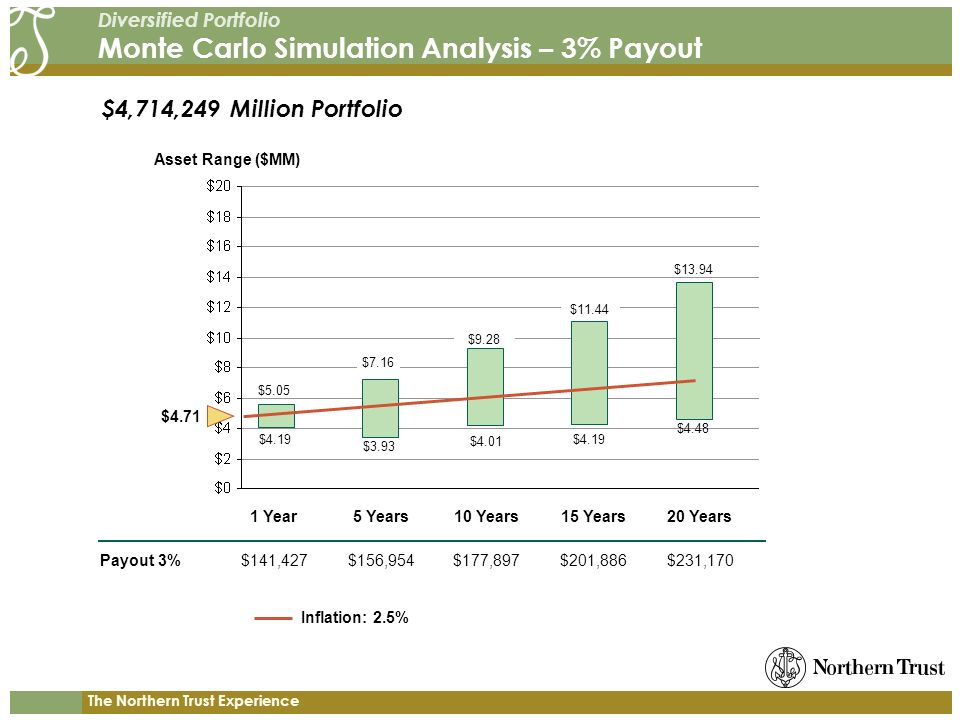 The Northern Trust Experience Diversified Portfolio Monte Carlo Simulation Analysis – 3% Payout Payout 3% Asset Range ($MM) 1 Year5 Years10 Years15 Years20 Years $141,427$156,954$177,897$201,886$231,170 $4.71 $5.05 $4.19 $13.94 $4.48 $4,714,249 Million Portfolio $7.16 $9.28 $11.44 $3.93 $4.01 $4.19 Inflation: 2.5%