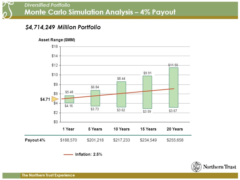 The Northern Trust Experience Diversified Portfolio Monte Carlo Simulation Analysis – 4% Payout Payout 4% Asset Range ($MM) 1 Year5 Years10 Years15 Years20 Years $188,570$201,218$217,233$234,549$255,658 $5.48 $4.16 $11.50 $3.67 $4,714,249 Million Portfolio $4.71 $6.84 $8.44 $9.91 $3.73 $3.62 $3.59 Inflation: 2.5%