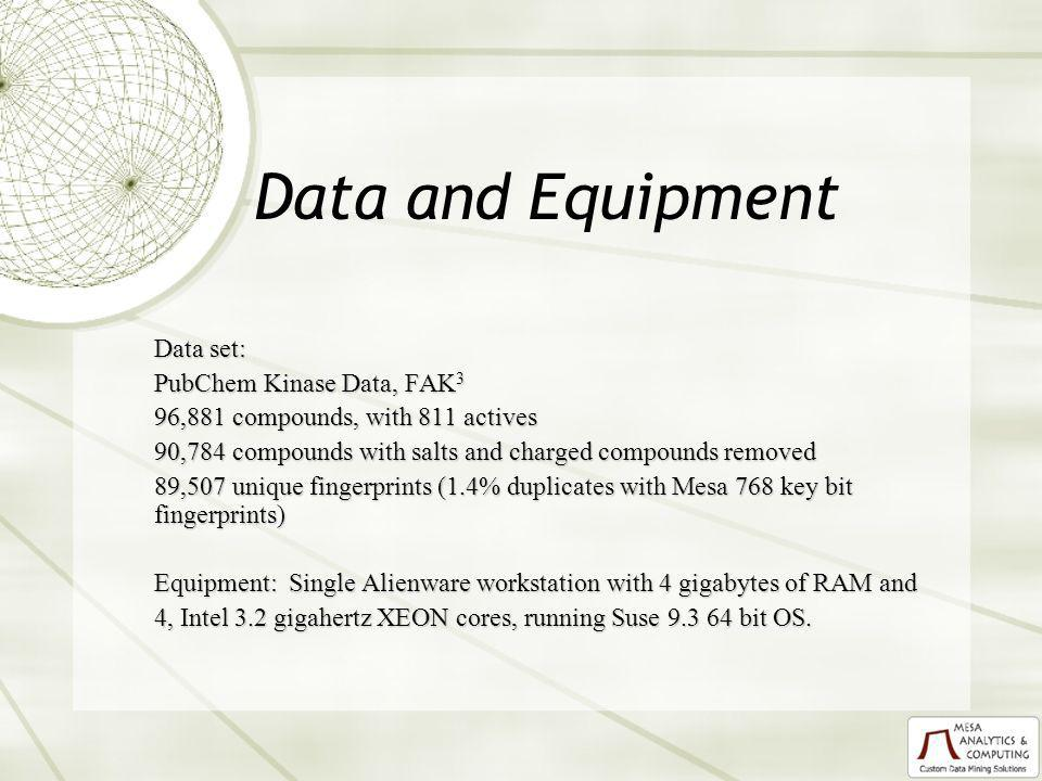 Data and Equipment Data set: PubChem Kinase Data, FAK 3 96,881 compounds, with 811 actives 90,784 compounds with salts and charged compounds removed 89,507 unique fingerprints (1.4% duplicates with Mesa 768 key bit fingerprints) Equipment: Single Alienware workstation with 4 gigabytes of RAM and 4, Intel 3.2 gigahertz XEON cores, running Suse bit OS.