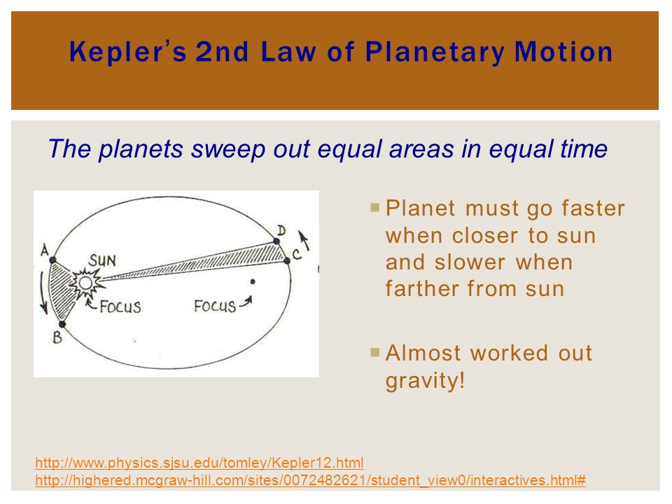 Keplers 2nd Law of Planetary Motion Planet must go faster when closer to sun and slower when farther from sun Almost worked out gravity.