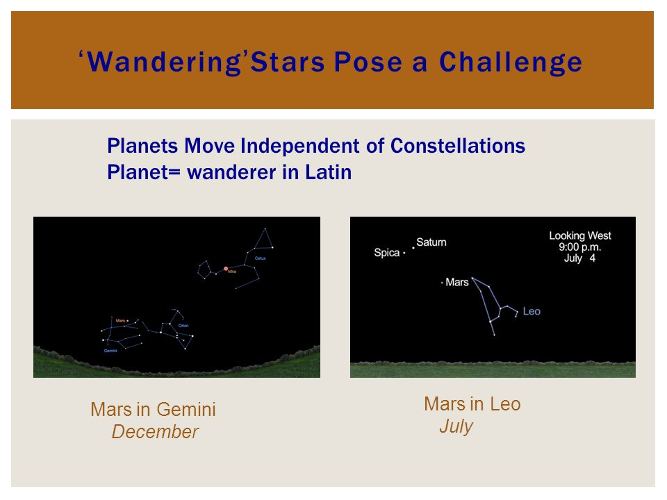 WanderingStars Pose a Challenge Mars in Gemini December Mars in Leo July Planets Move Independent of Constellations Planet= wanderer in Latin