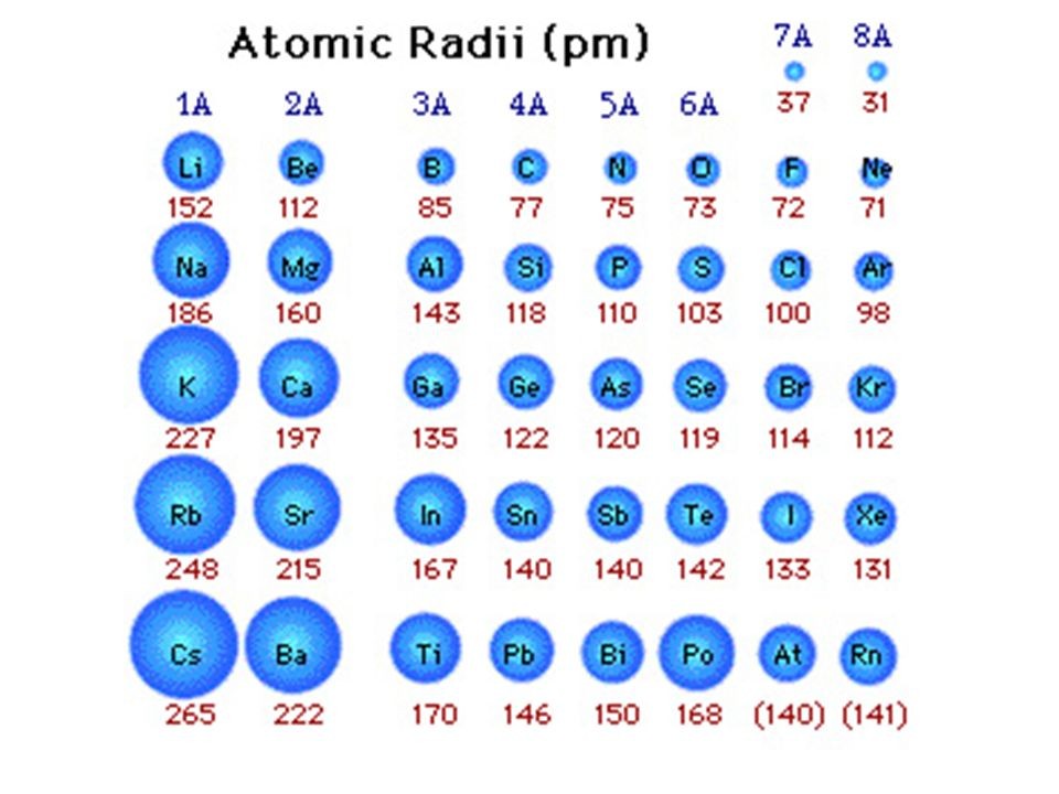 The history of the modern periodic table ppt download 41 atomic radius within a period urtaz Images