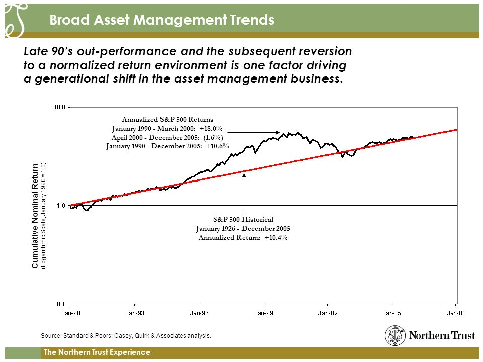 The Northern Trust Experience Broad Asset Management Trends S&P 500 Historical January December 2005 Annualized Return: +10.4% Cumulative Nominal Return (Logarithmic Scale, January 1990 = 1.0) Annualized S&P 500 Returns January March 2000: +18.0% April December 2005: (1.6%) January December 2005: +10.6% Source: Standard & Poors; Casey, Quirk & Associates analysis.