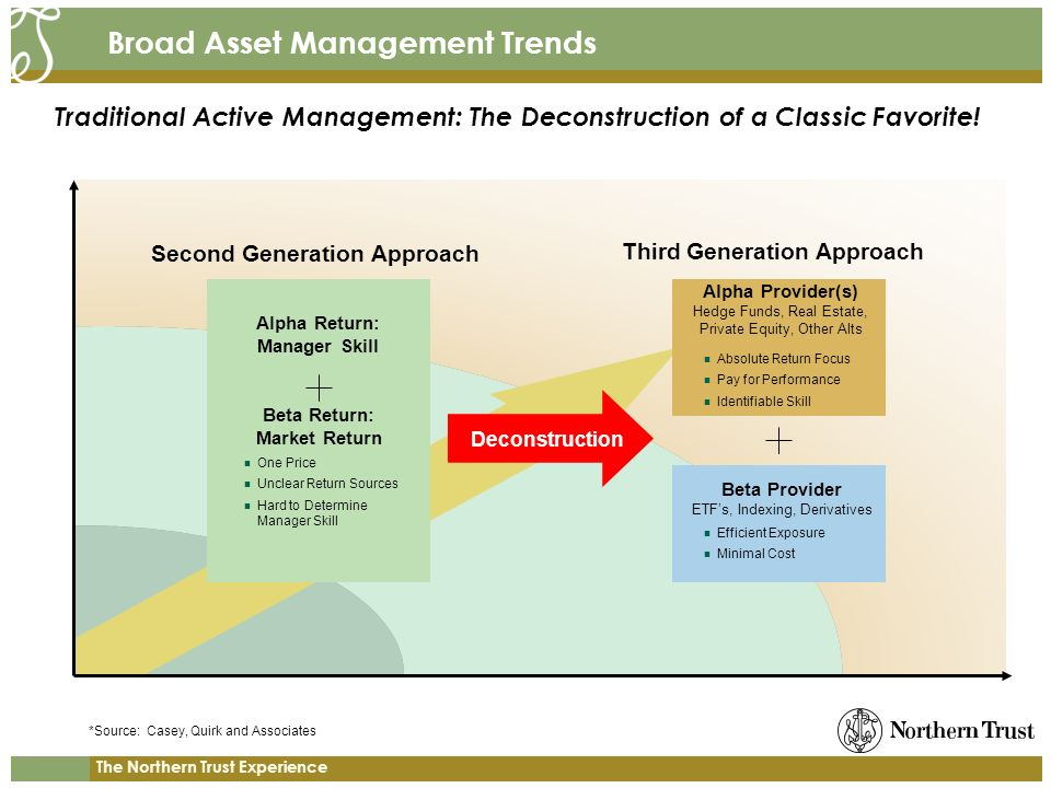 The Northern Trust Experience Broad Asset Management Trends Traditional Active Management: The Deconstruction of a Classic Favorite.