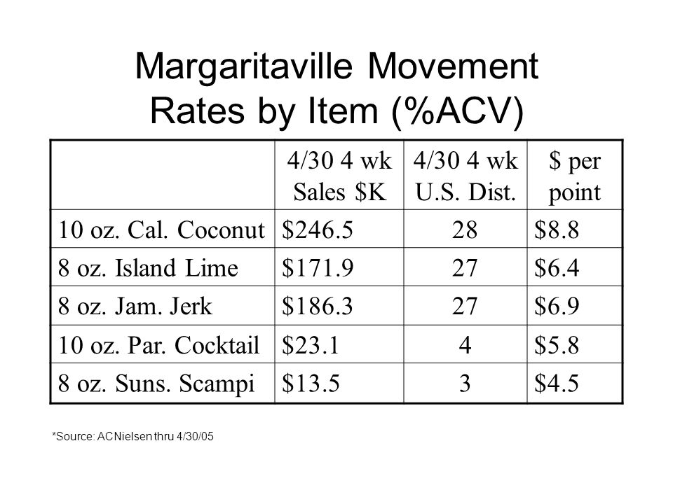 Margaritaville Movement Rates by Item (%ACV) 4/30 4 wk Sales $K 4/30 4 wk U.S.